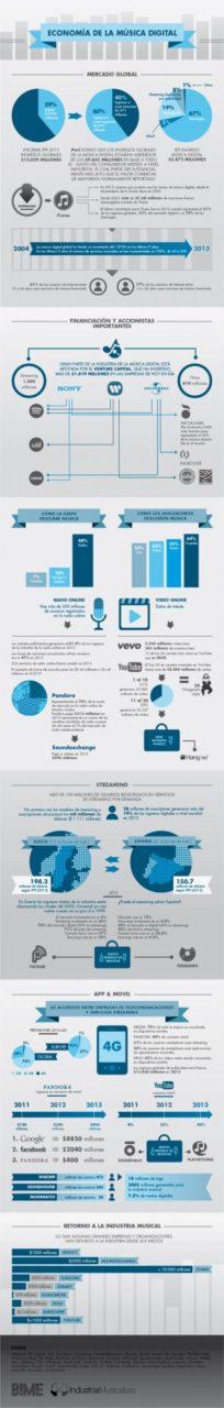 infografiaBIME